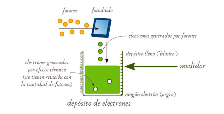 Funcionamiento de un fotodiodo de cámara digital