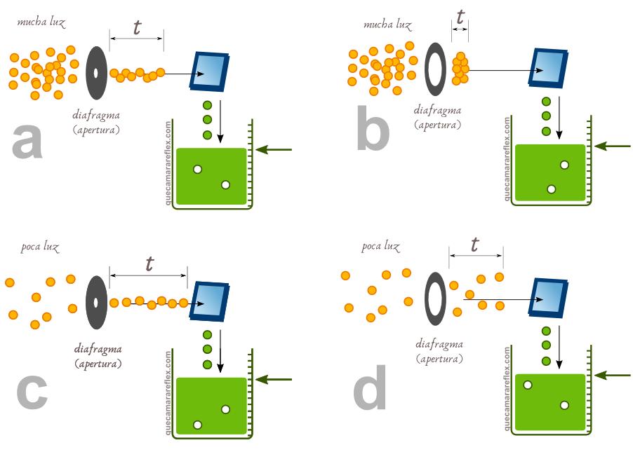 Sensor de cámara digital y cantidad de luz