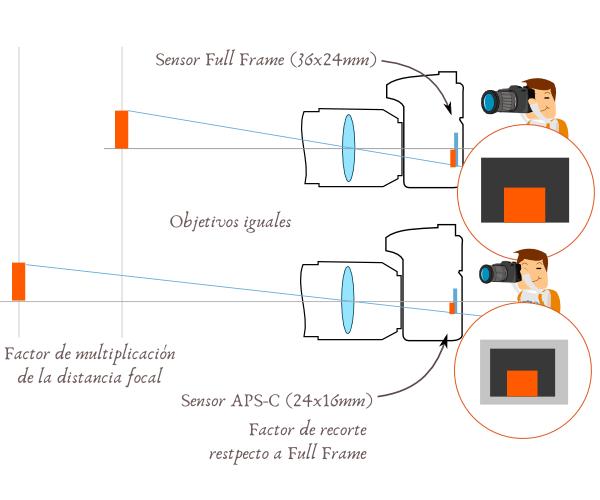 Distancia focal en cámaras