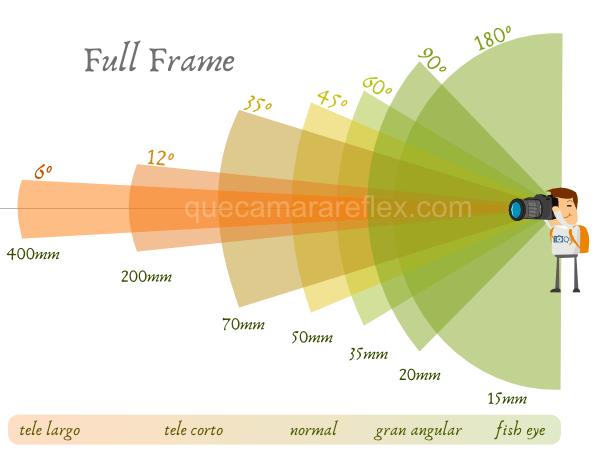 Distancia focal y ángulo de visión