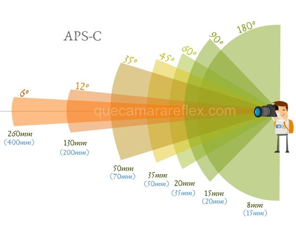 Distancia focal efectiva en sensores APS-C