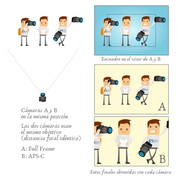 Factor de recorte en cámaras APS-C
