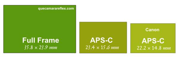Tamaños de los sensores APS-C