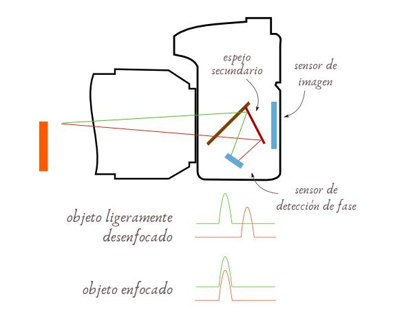 Sistema de enfoque por detección de fase