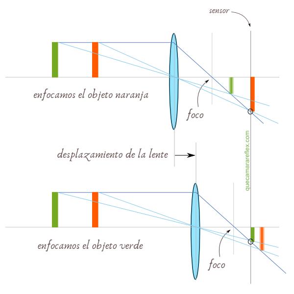 Cómo funciona el enfoque en cámaras