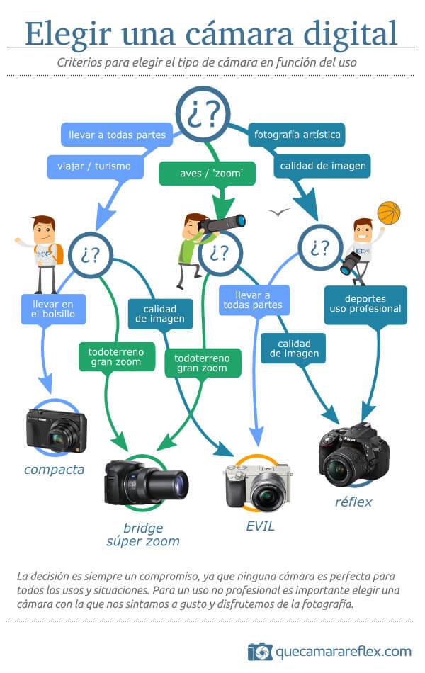 Guía para elegir cámara de fotos digital