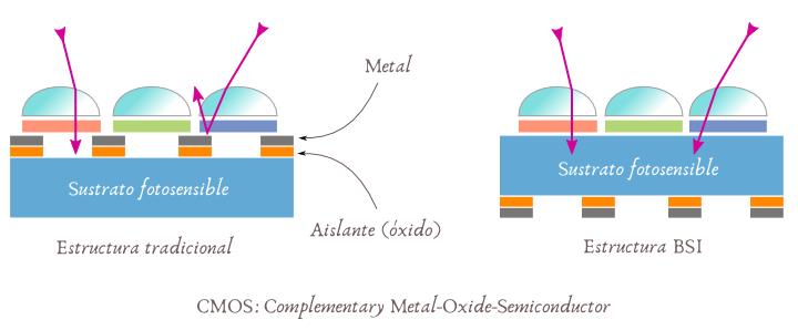 Estructura sensor CMOS - BSI
