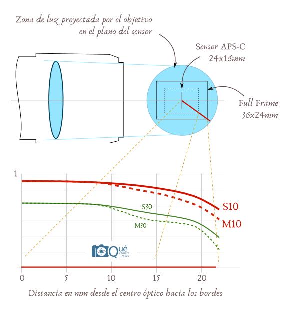 Cómo es una curva MTF - objetivos