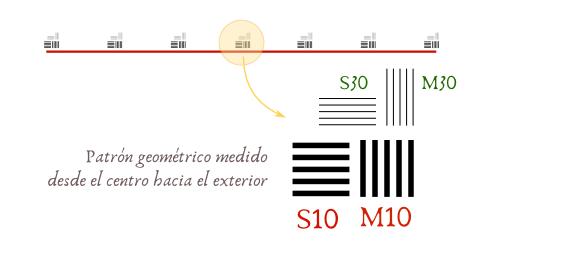 Curvas MTF - Grupos S10, M10, S30, M30