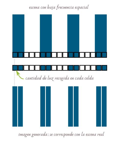 Como se generan los patrones de Moiré en fotografía