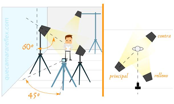 Iluminación para grabación de vídeo para YouTube