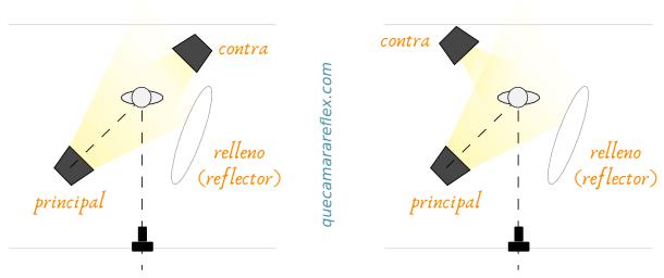 Esquema de iluminación básico para vídeo. Reflector