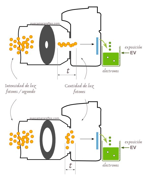 Como funciona la exposición en una cámara