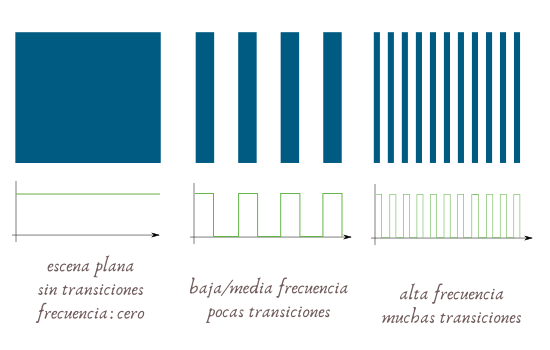 Patrones de Moiré, frecuencia espacial