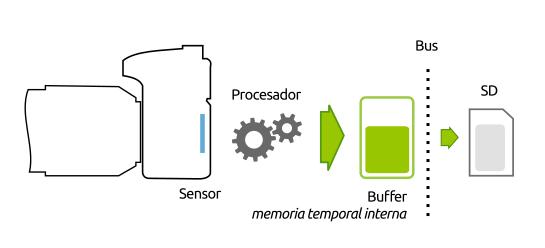 Escritura de datos a tarjeta SD