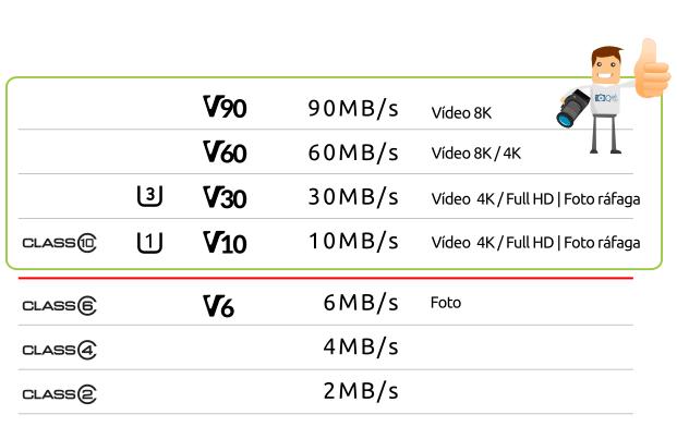 Tarjetas SD - Clases / Velocidad