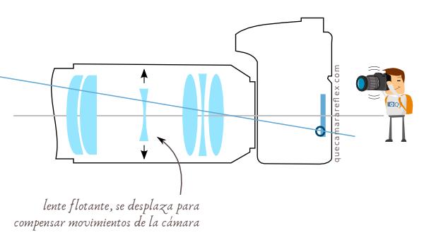 Cómo funciona el estabilizador óptico de imagen en el objetivo de la cámara
