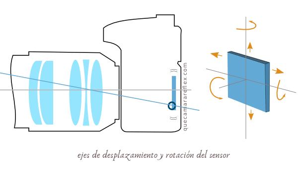 Estabilizador de imagen integrado en el sensor.