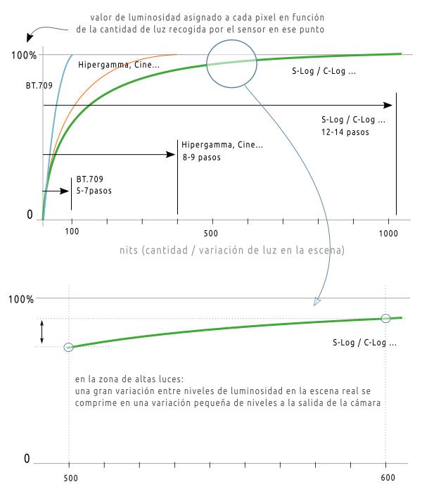 Curvas de corrección de gamma. Curvas logarítmicas