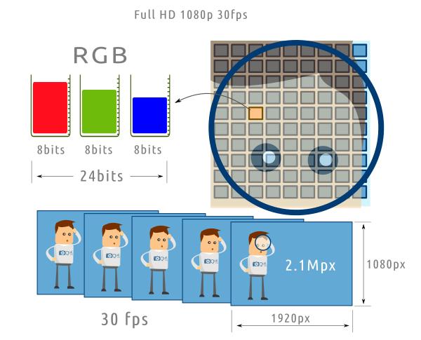 Volumen de información que genera un vídeo Full HD