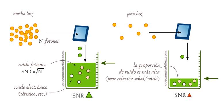 Ruido en sensores fotografía - Relación señal ruido SNR
