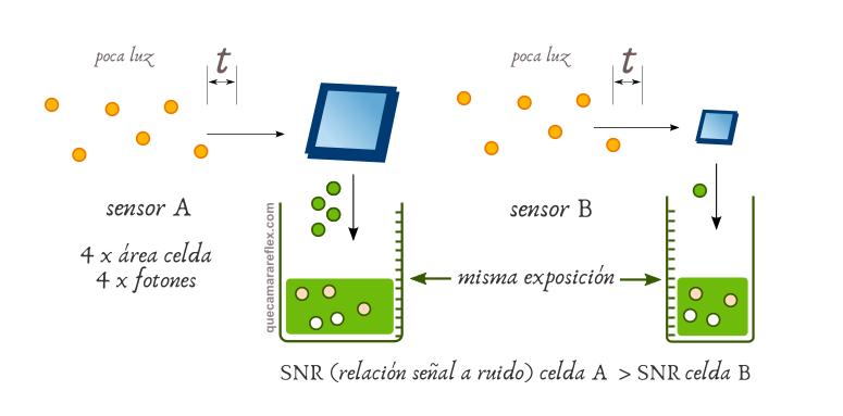 Ruido en el sensor - tamaño de celda / pixel density