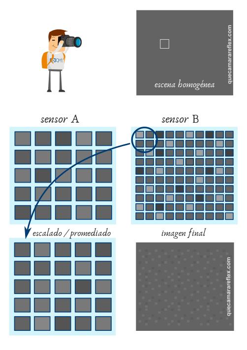 Sensor fotográfico. Reescalado con promediado para reducir SNR