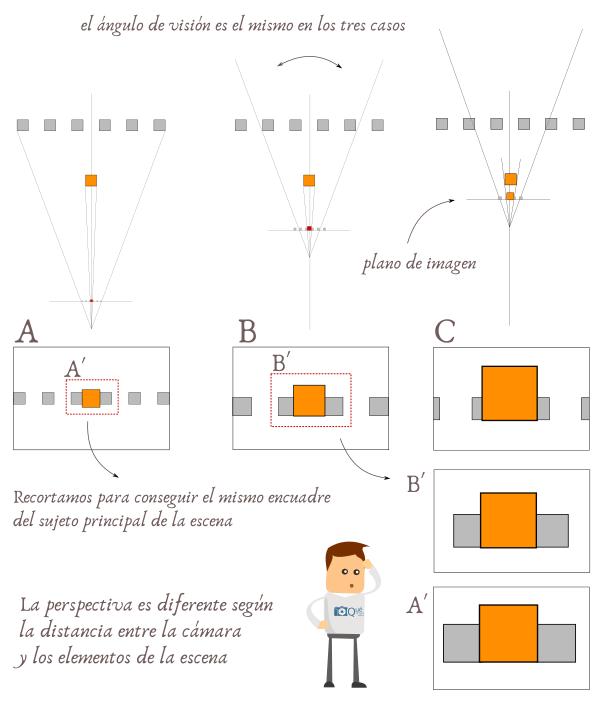 Compresión de planos, distancia focal y perspectiva