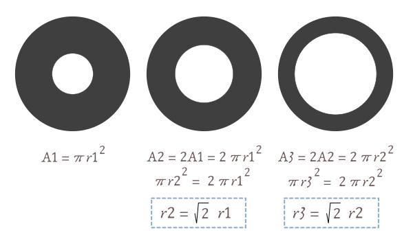 Relación entre el diámetro y el área del diafragma