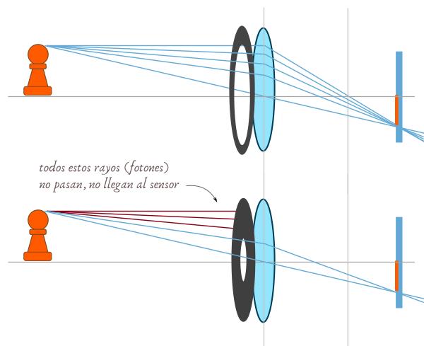 Efecto del diafragma sobre la luz que llega al sensor