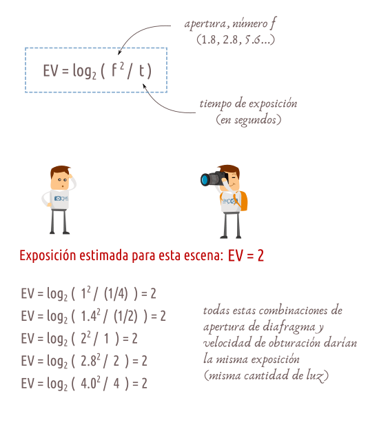 Definición de Valor de Exposición EV