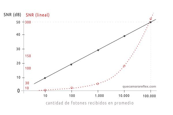 Ruido fotónico - Relación señal a ruido SNR