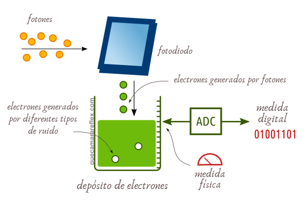Funcionamiento sensor cámaras digitales