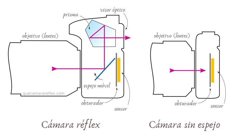 Cámara réflex vs cámara EVIL sin espejo