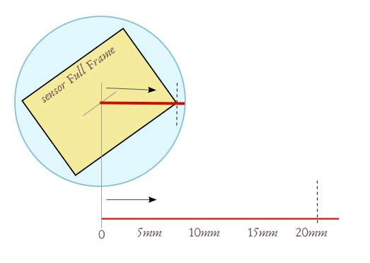 Curvas MTF de un objetivo, cómo leerlas