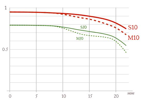 Curvas MTF de objetivos - ejemplos