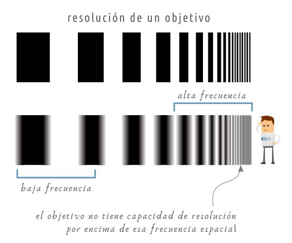 Resolución de un objetivo - Frecuencia espacial