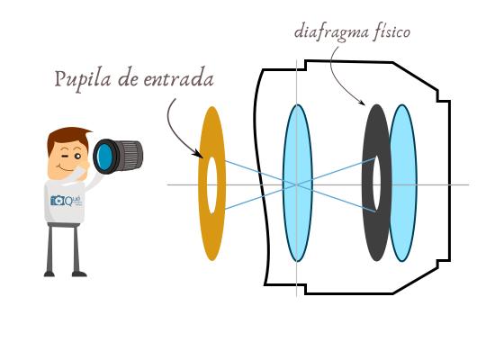 Pupila de entrada - diafragma