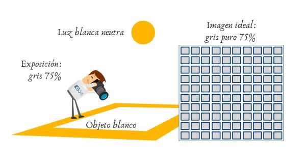 Balance de blancos - Gris neutro