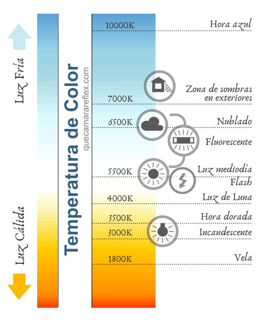 Carta de temperaturas de color