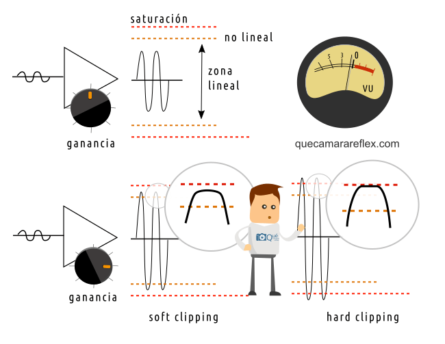 Soft clipping vs Hard clipping - Ganancia