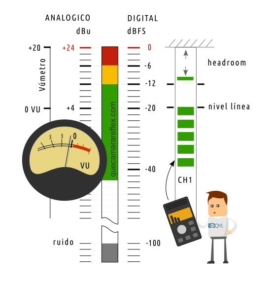 Relación entre escalas de niveles de sonido
