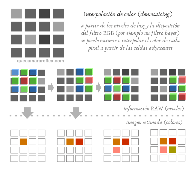 Demosaicing - Interpolación cromática - Algoritmos demosaico