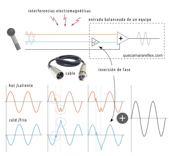 Señal balanceada desde un micrófono hasta un equipo de sonido