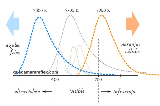 Temperatura de color- Definición