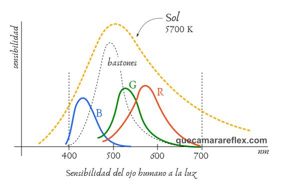 Temperatura de color: Sol y visión humana