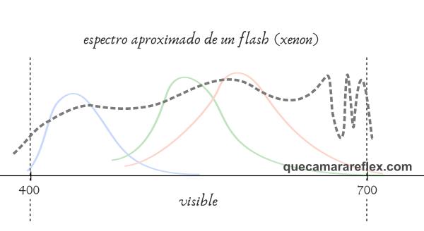 Espectro de emisión de un flash de xenón