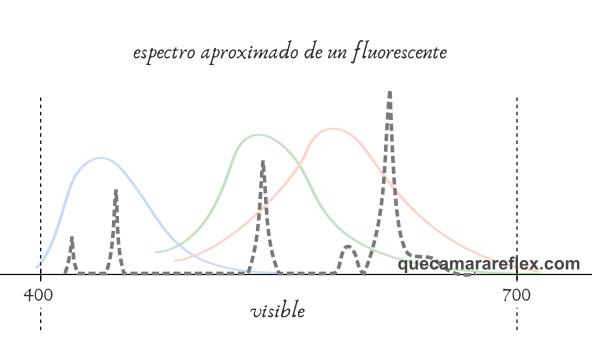 Espectro emisión de lámpara fluorescente