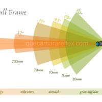Objetivos: ángulo de visión y distancia focal