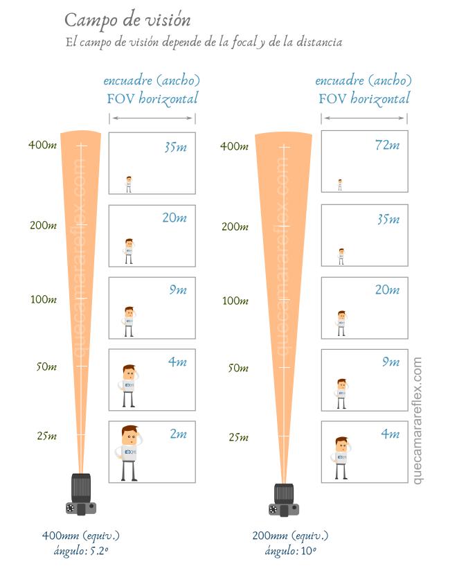 FOV - Campo de visión en función de la distancia
